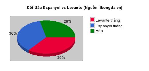 Thống kê đối đầu Espanyol vs Levante
