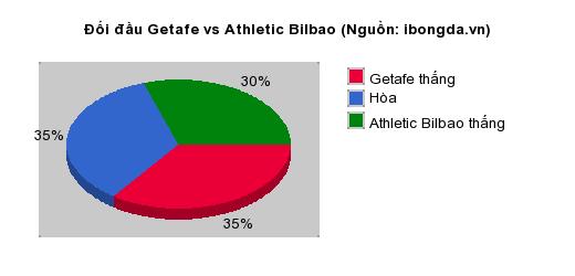 Thống kê đối đầu Getafe vs Athletic Bilbao
