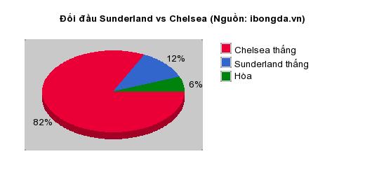 Thống kê đối đầu Sunderland vs Chelsea