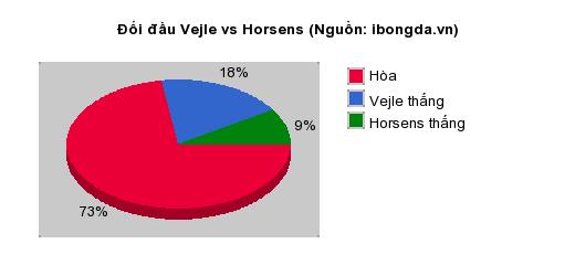 Thống kê đối đầu Vejle vs Horsens