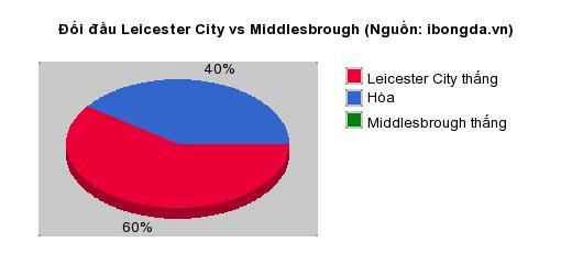 Thống kê đối đầu Leicester City vs Middlesbrough