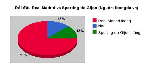 Thống kê đối đầu Real Madrid vs Sporting de Gijon