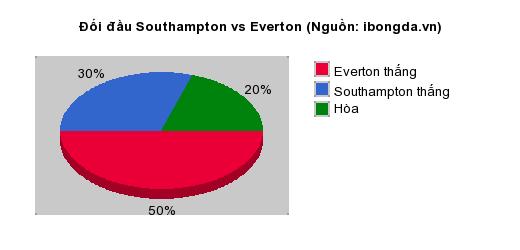 Thống kê đối đầu Southampton vs Everton