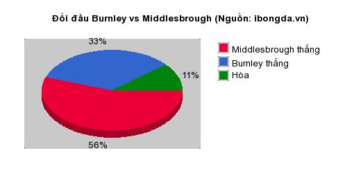 Thống kê đối đầu Burnley vs Middlesbrough