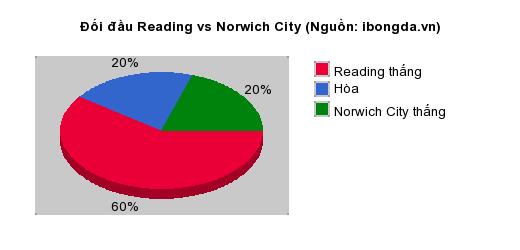 Thống kê đối đầu Reading vs Norwich City