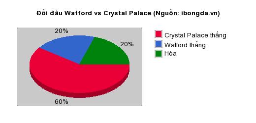 Thống kê đối đầu Watford vs Crystal Palace