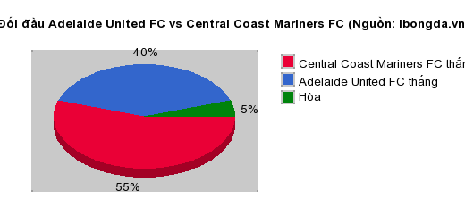 Thống kê đối đầu Adelaide United FC vs Central Coast Mariners FC