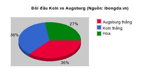 Thống kê đối đầu Koln vs Augsburg