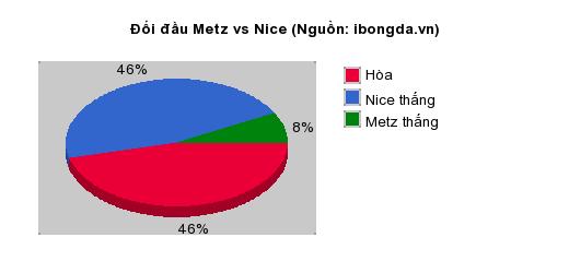 Thống kê đối đầu Metz vs Nice