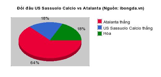 Thống kê đối đầu US Sassuolo Calcio vs Atalanta
