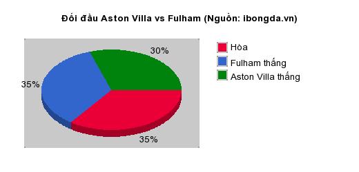 Thống kê đối đầu Aston Villa vs Fulham