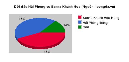 Thống kê đối đầu Hải Phòng vs Sanna Khánh Hòa