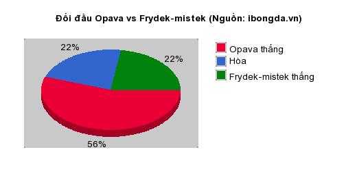 Thống kê đối đầu Opava vs Frydek-mistek