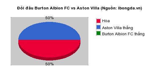 Thống kê đối đầu Burton Albion FC vs Aston Villa