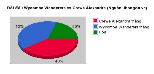 Thống kê đối đầu Wycombe Wanderers vs Crewe Alexandra