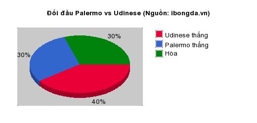 Thống kê đối đầu Palermo vs Udinese