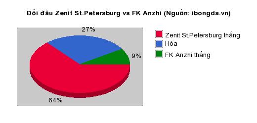 Thống kê đối đầu Zenit St.Petersburg vs FK Anzhi