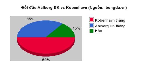 Thống kê đối đầu Aalborg BK vs Kobenhavn
