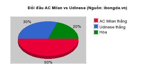 Thống kê đối đầu AC Milan vs Udinese