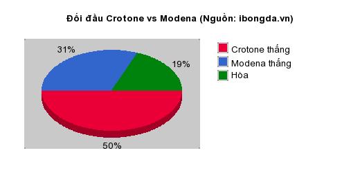Thống kê đối đầu Crotone vs Modena