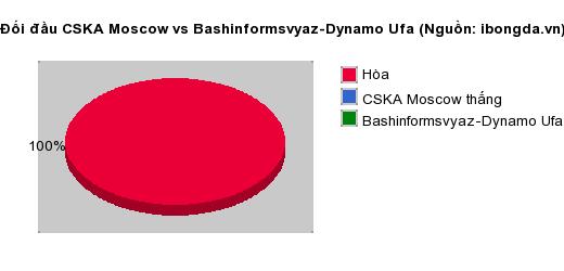 Thống kê đối đầu CSKA Moscow vs Bashinformsvyaz-Dynamo Ufa
