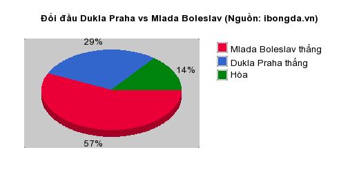 Thống kê đối đầu Dukla Praha vs Mlada Boleslav
