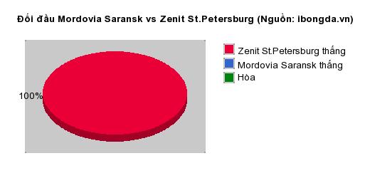 Thống kê đối đầu Mordovia Saransk vs Zenit St.Petersburg