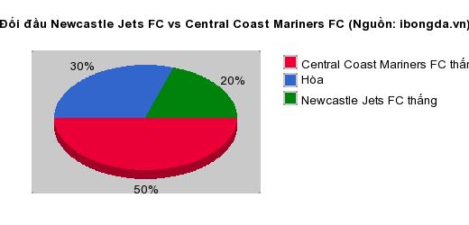 Thống kê đối đầu Newcastle Jets FC vs Central Coast Mariners FC