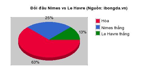 Thống kê đối đầu Nimes vs Le Havre