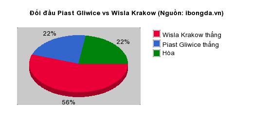 Thống kê đối đầu Piast Gliwice vs Wisla Krakow