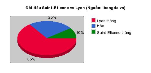 Thống kê đối đầu Saint-Etienne vs Lyon