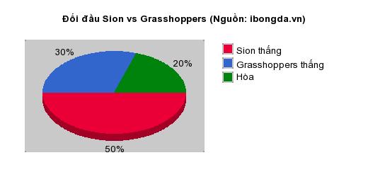 Thống kê đối đầu Sion vs Grasshoppers
