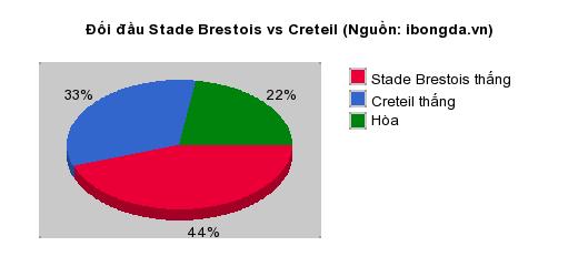 Thống kê đối đầu Stade Brestois vs Creteil