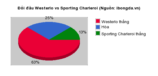 Thống kê đối đầu Westerlo vs Sporting Charleroi