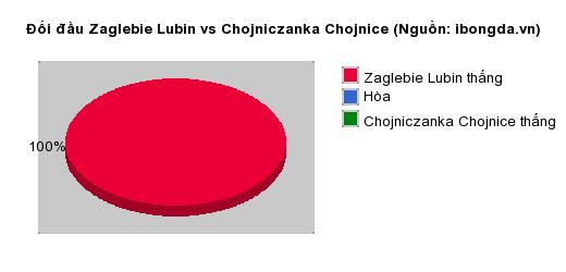 Thống kê đối đầu Zaglebie Lubin vs Chojniczanka Chojnice