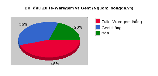 Thống kê đối đầu Zulte-Waregem vs Gent