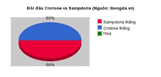 Thống kê đối đầu Crotone vs Sampdoria