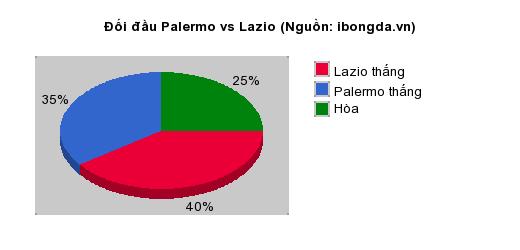 Thống kê đối đầu Palermo vs Lazio