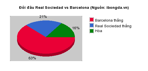 Thống kê đối đầu Real Sociedad vs Barcelona
