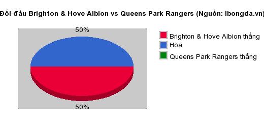 Thống kê đối đầu Brighton & Hove Albion vs Queens Park Rangers