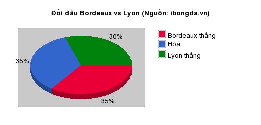 Thống kê đối đầu Bordeaux vs Lyon
