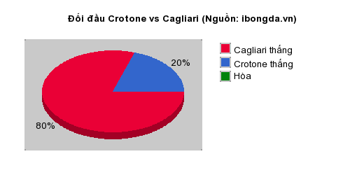 Thống kê đối đầu Crotone vs Cagliari
