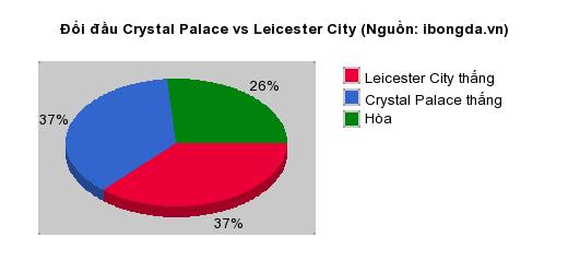 Thống kê đối đầu Crystal Palace vs Leicester City