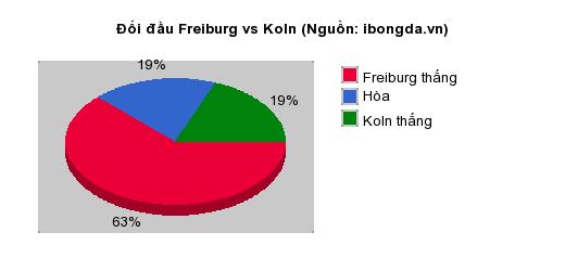 Thống kê đối đầu Freiburg vs Koln