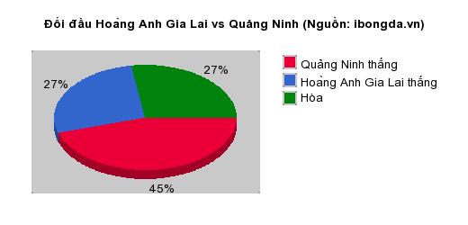 Thống kê đối đầu Hoàng Anh Gia Lai vs Quảng Ninh