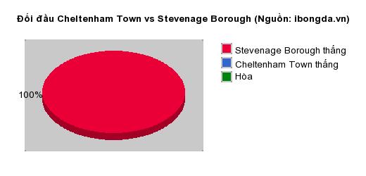 Thống kê đối đầu Cheltenham Town vs Stevenage Borough