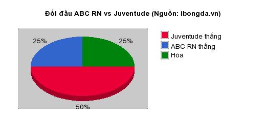 Thống kê đối đầu ABC RN vs Juventude
