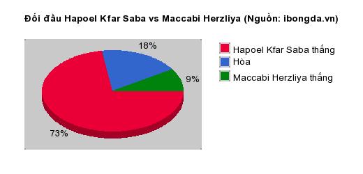 Thống kê đối đầu Hapoel Kfar Saba vs Maccabi Herzliya