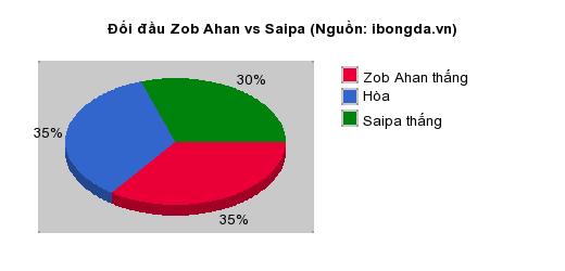 Thống kê đối đầu Zob Ahan vs Saipa