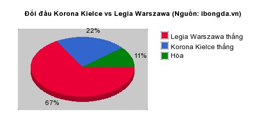 Thống kê đối đầu Leganes vs Real Sociedad